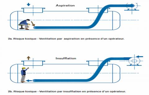 ventilation par aspiration ou insufflation