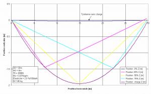 Simulation d'une tyrolienne statique